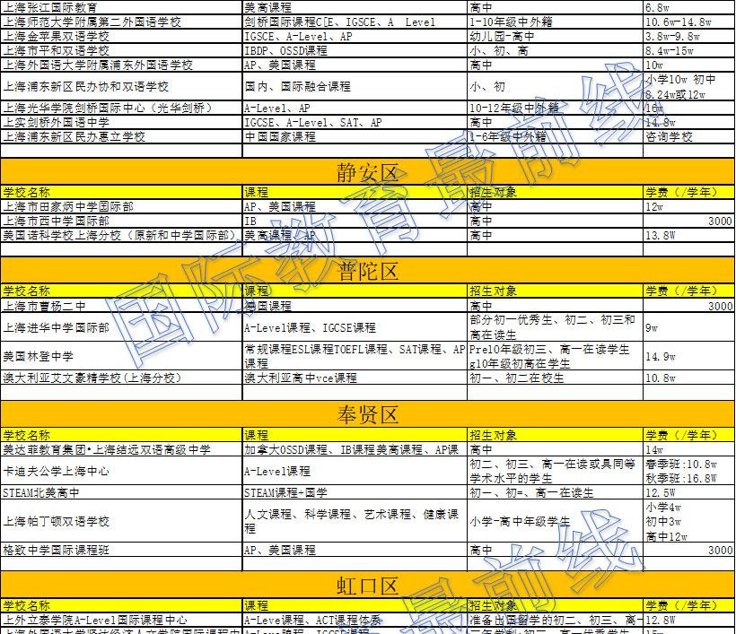 2019上海国际学校课程以及费用明细表