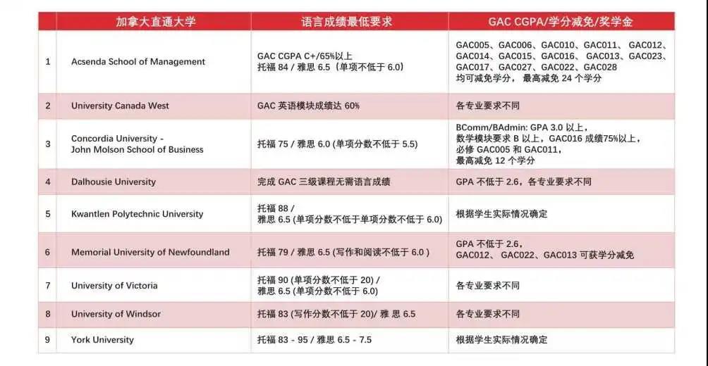 力迈ACT-GAC课程